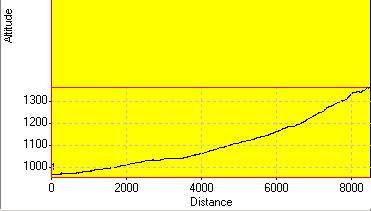 День 1: высотный график